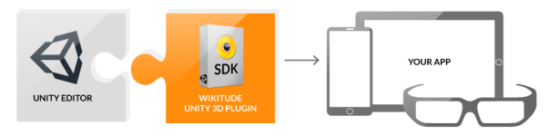 unity-plugin-wikiude