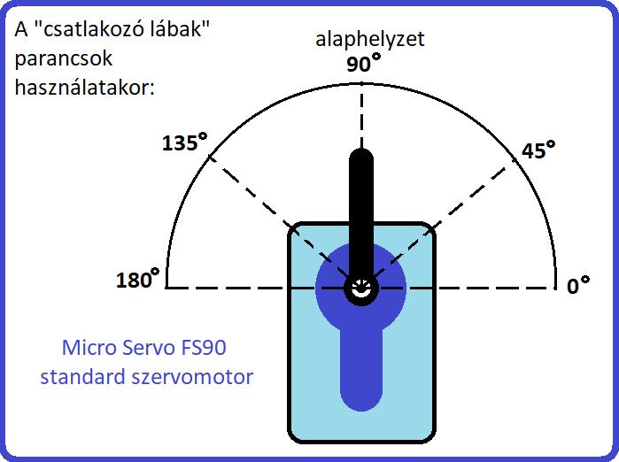 Standard szervómotor (FS90 Micro Servo) micro:bithenz